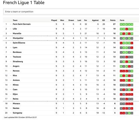 Monaco di Ligue 1 sampai 14 Okt18